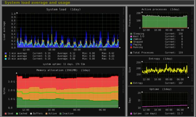 Monitorix Open Source Systemüberwachung