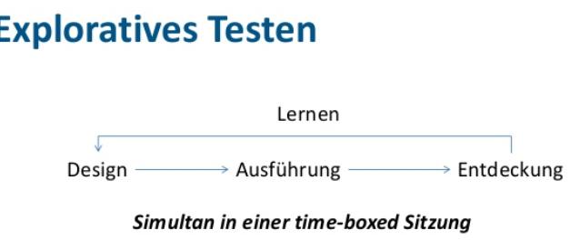 Wie man ein Testcharter innerhalb des explorativen Test schreibt