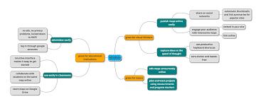 Mindmup – Ein kostenloses Mindmap Tool für viele Aufgaben